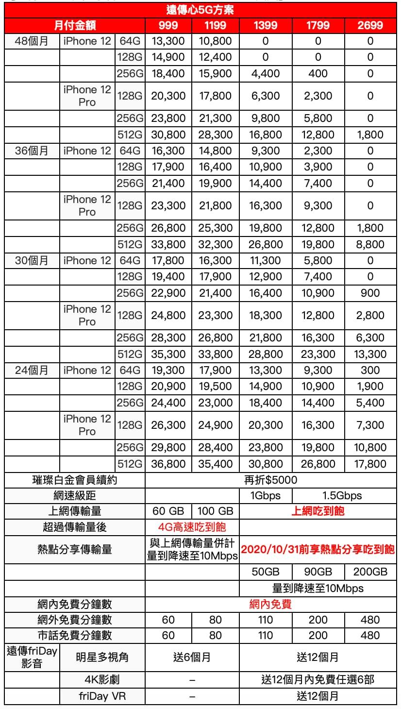 遠傳電信 iPhone 12 5G資費方案