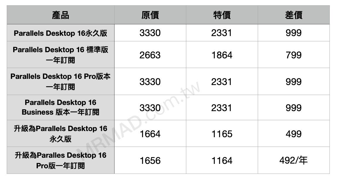 Parallels Desktop for Mac 折扣