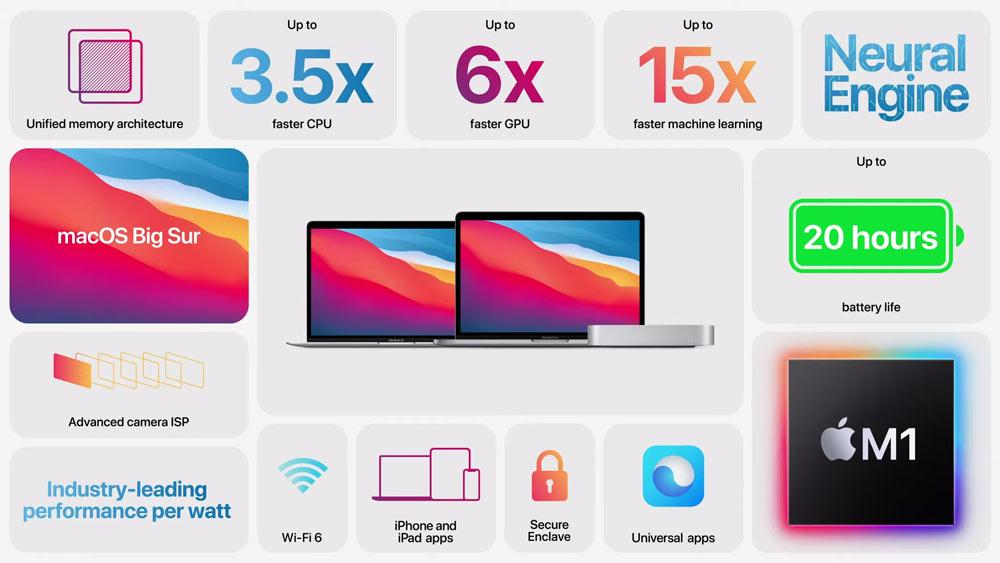 M1 晶片 Macbook 和 Macmini 低功耗效能強