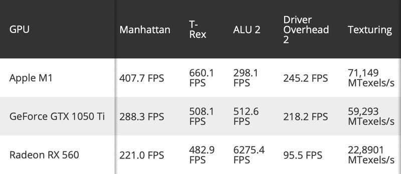 蘋果M1 圖形GPU 跑分驚人!優於 GTX 1050 Ti 和 RX 560