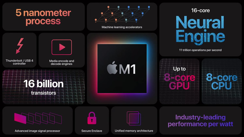 蘋果承認 M1 Mac 有BUG!無法支援外接曲線螢幕災情