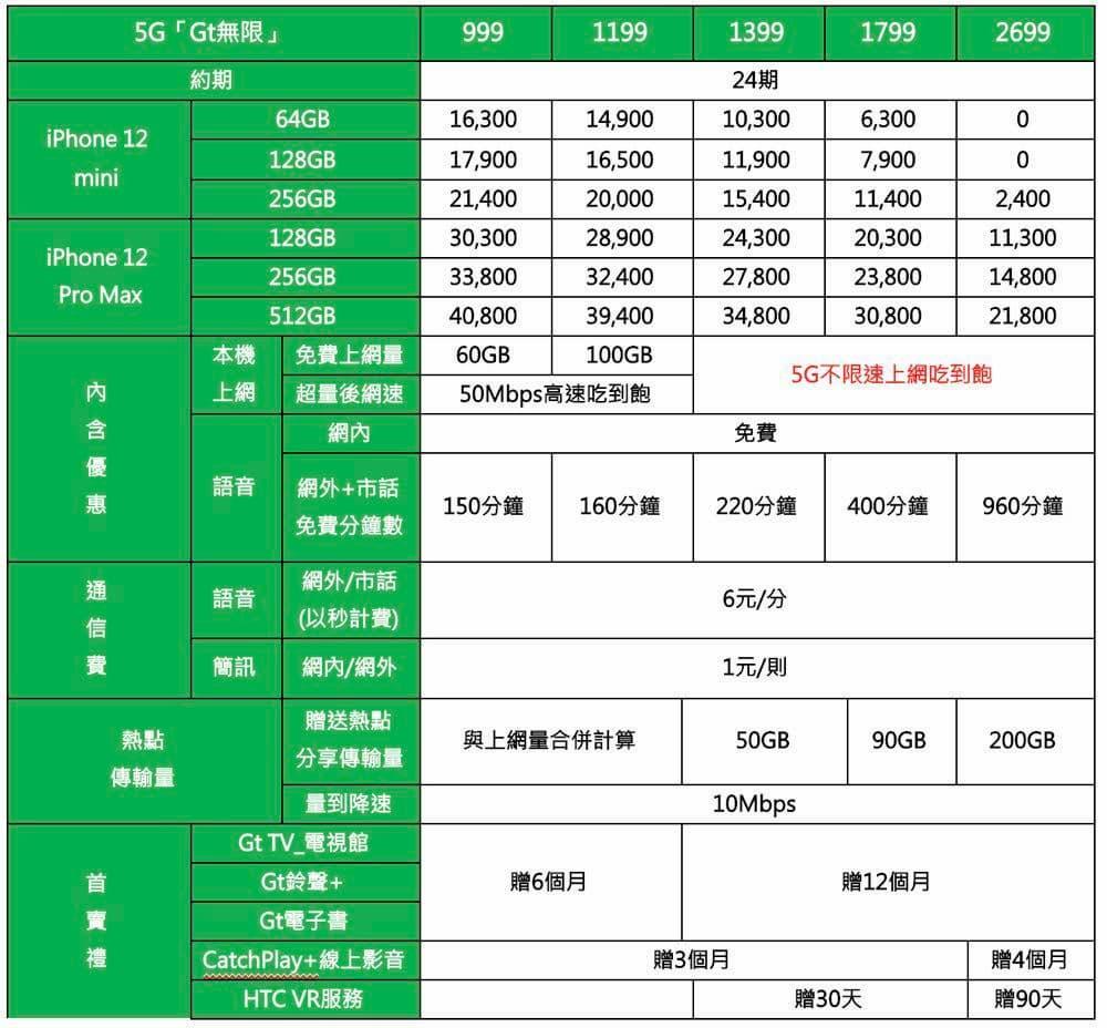 iPhone 12 mini 和 12 Pro Max 五大電信資費方案5