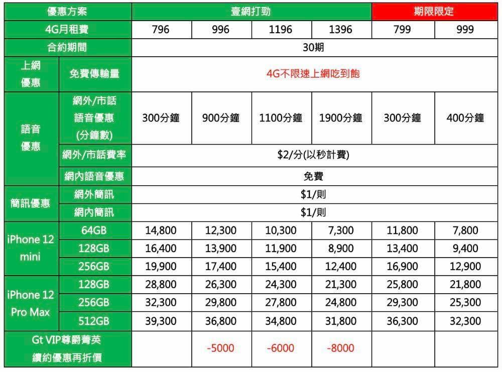 iPhone 12 mini 和 12 Pro Max 五大電信資費方案6