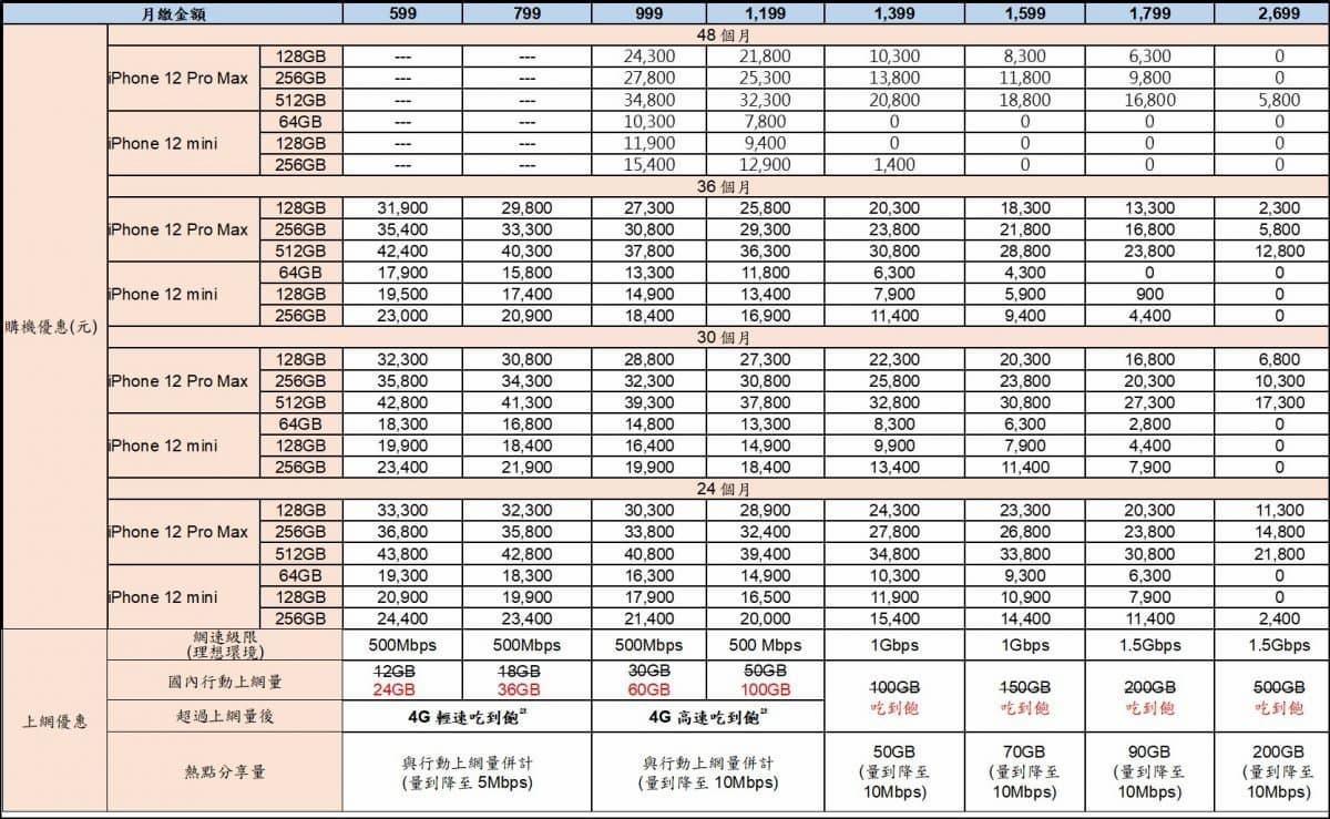 iPhone 12 mini 和 12 Pro Max 五大電信資費方案