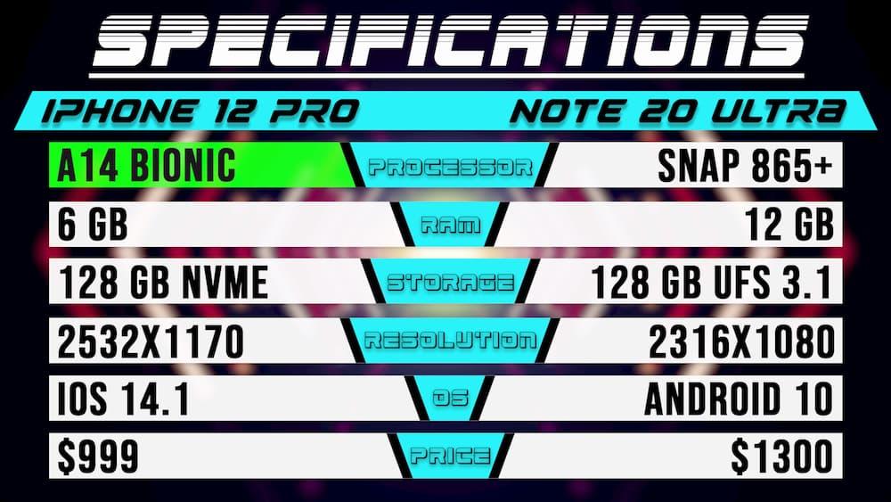 iPhone 12 Pro vs. Galaxy Note 20 Ultra 規格