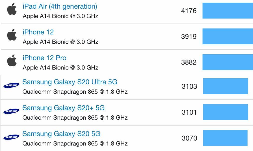 a14和Snapdragon 865+跑分