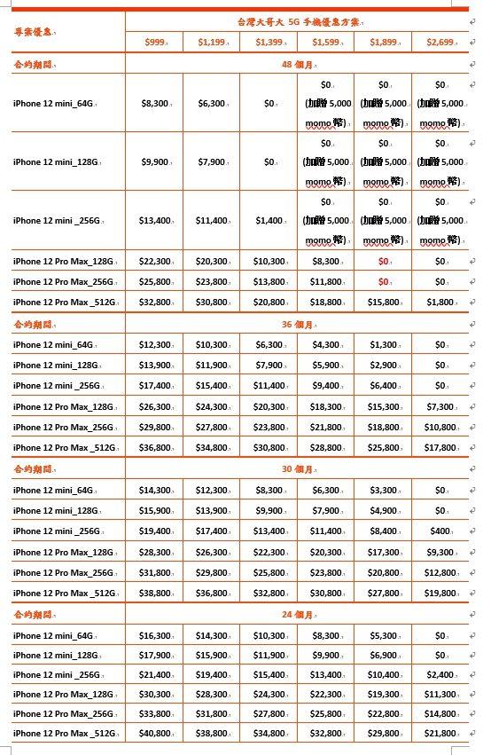 iPhone 12 mini 和 12 Pro Max 五大電信資費方案3