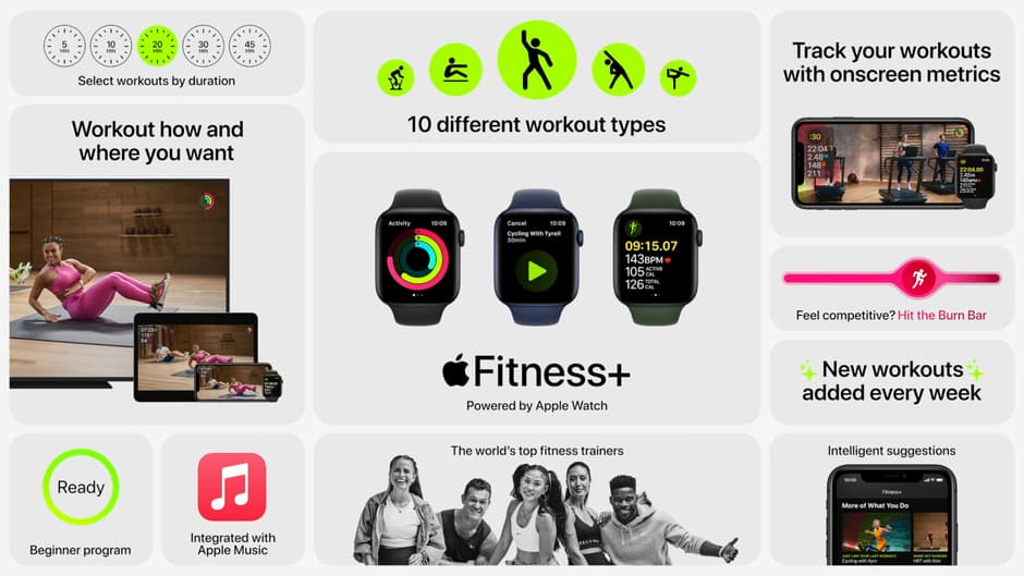 iOS 14.5 Fitness+ 支援 AirPlay 2