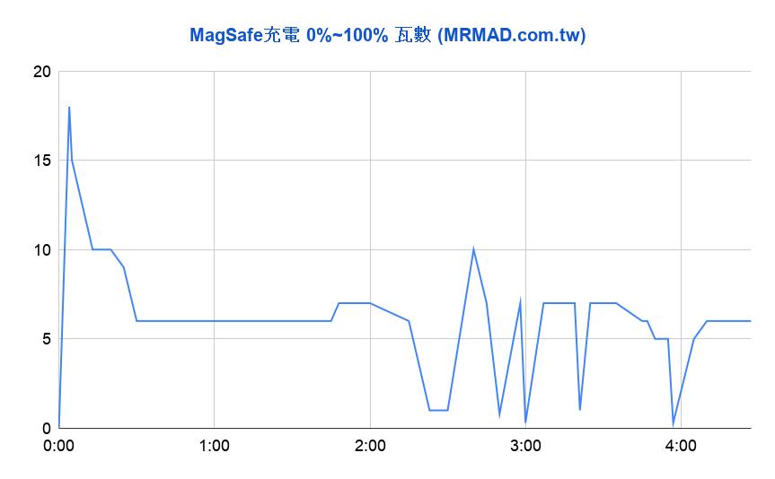 MagSafe無線充電效率快嗎1