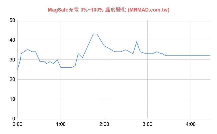 MagSafe無線充電效率快嗎2