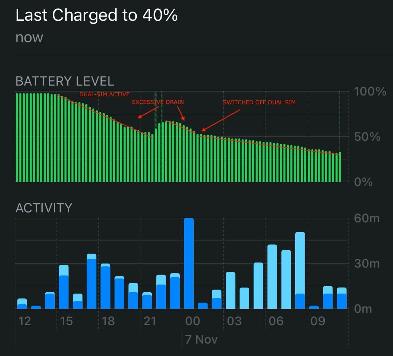 iPhone 12耗電特別嚴重?告訴你主要原因與解決辦法