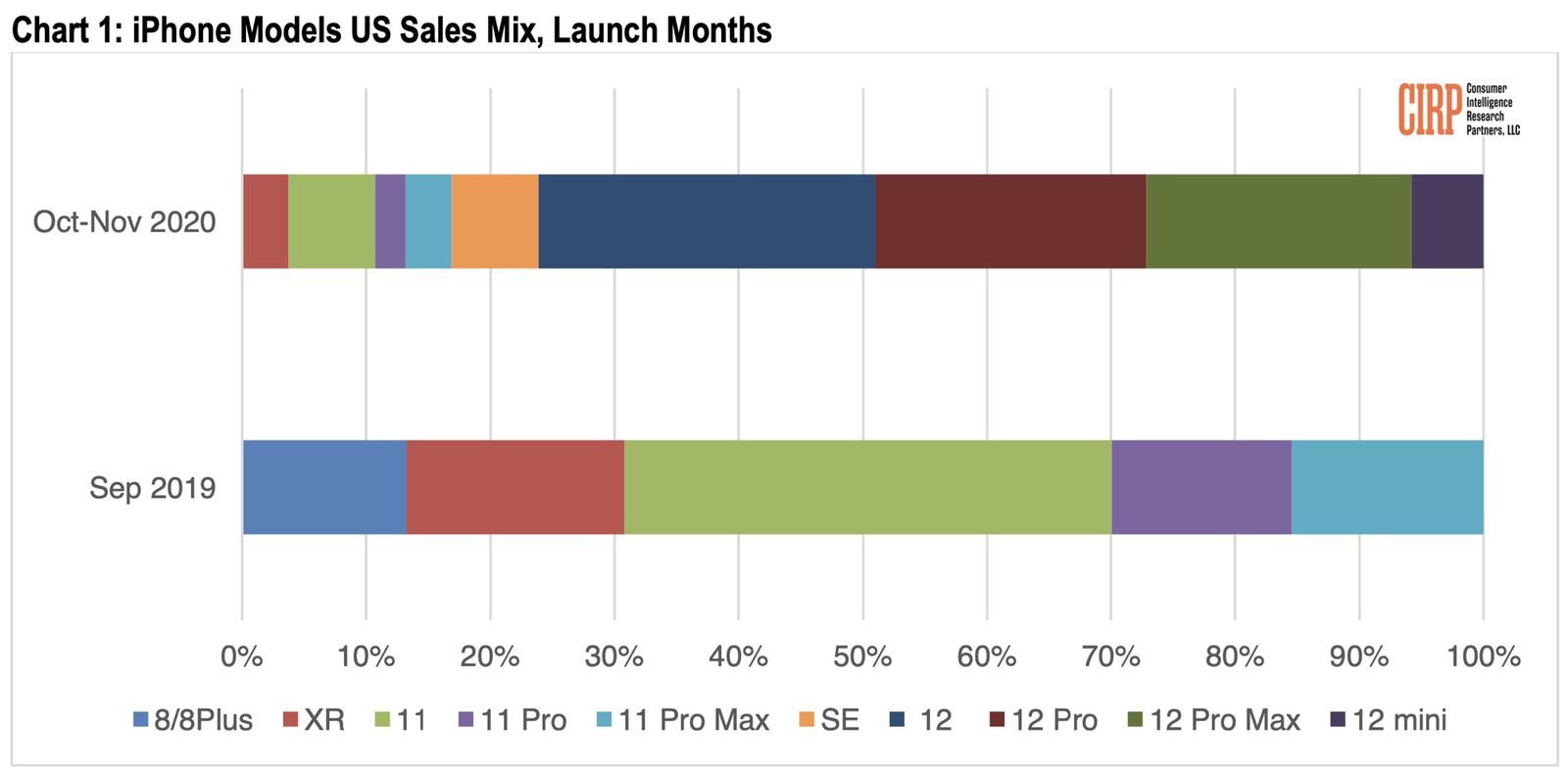 分析iPhone 12 Pro Max 熱賣?反而12 mini銷量差原因