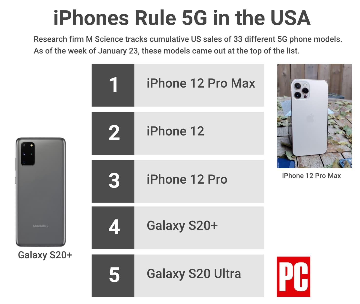 分析iPhone 12 Pro Max 熱賣?反而12 mini銷量差原因1