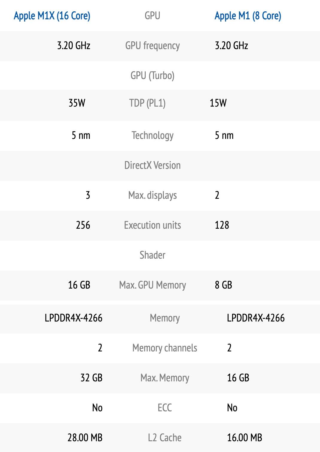 Apple M1X 跑分提前曝光,16核心效能提升86%