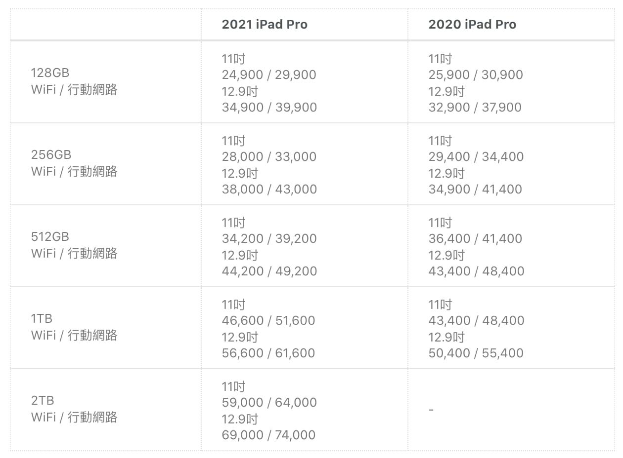 iPad Pro 2021 和 iPad Pro 2020規格比較、購買建議分析