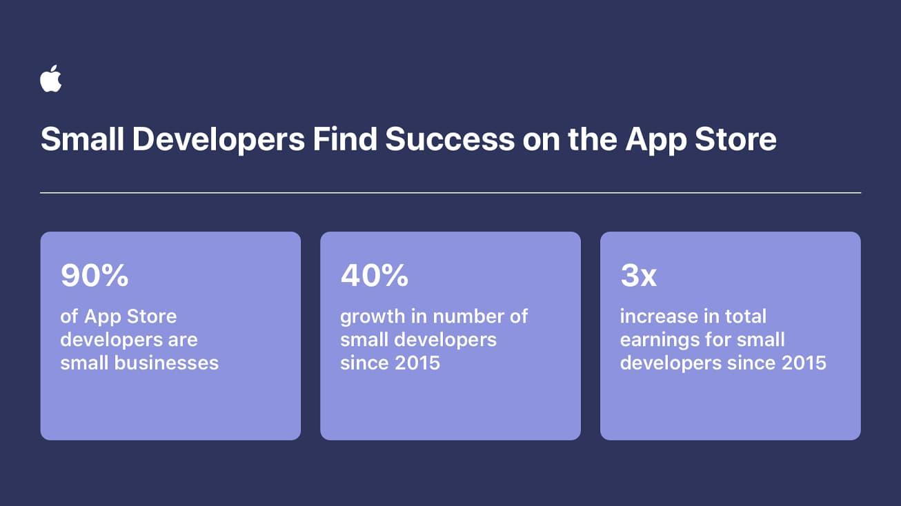 App Store 小型開發者數量成長統計圖表