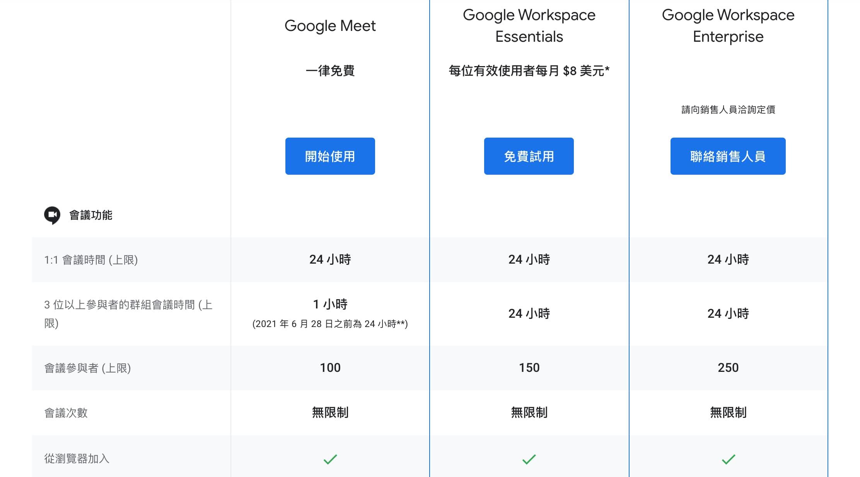 Google Meet費用要多少?免費和付費版本差異