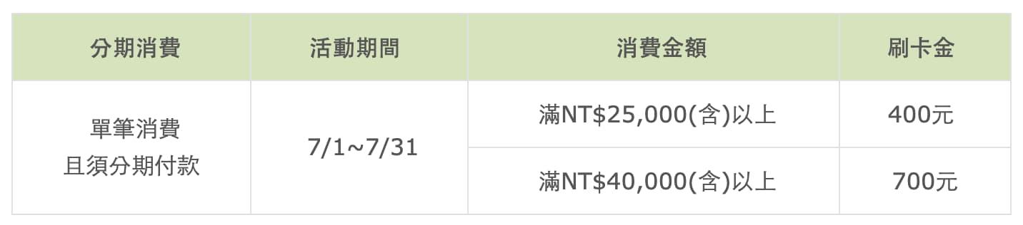 國泰世華KOKO COMBO icash聯名卡1