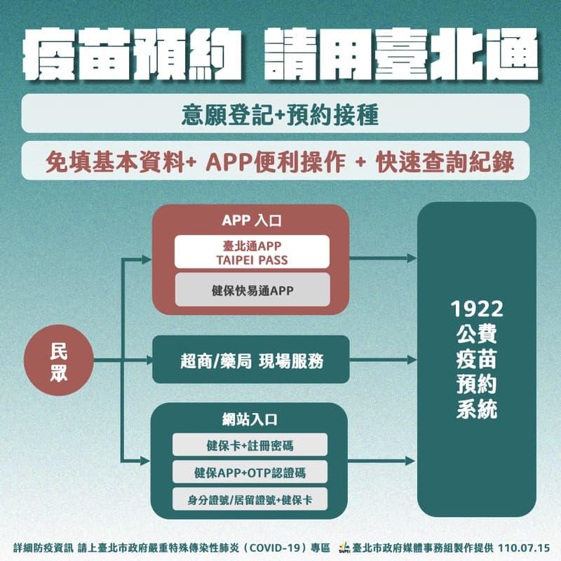 如何用台北通疫苗預約?快速一鍵輕鬆登記預約方法1