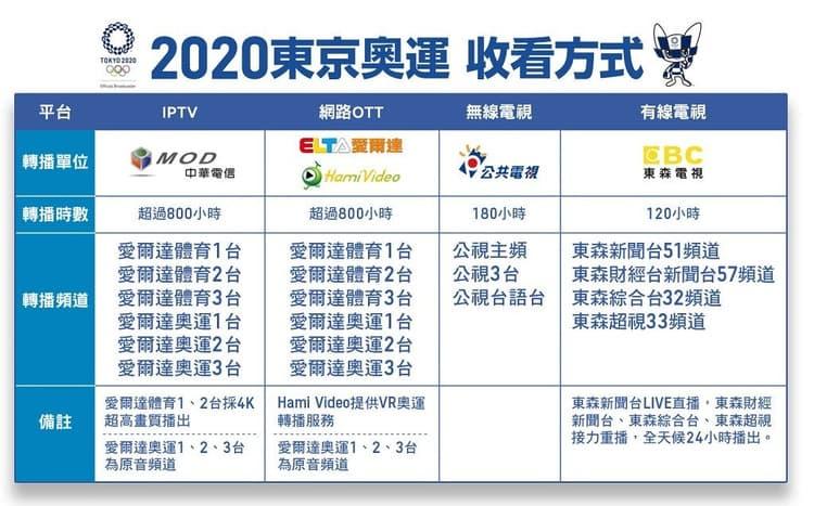 東京奧運桌球直播線上看》2021東奧桌球混雙7/26混雙銅牌戰Live轉播