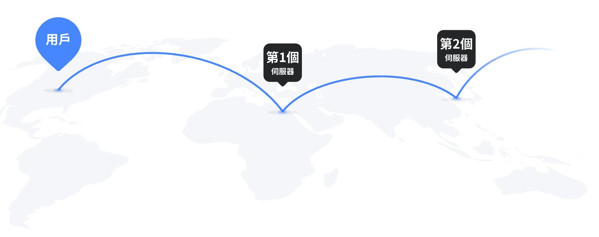 Double VPN (雙重加密)