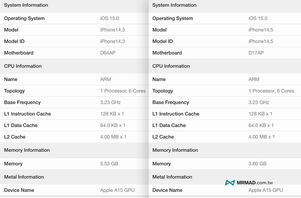 iPhone 13 系列跑分、RAM全曝光,證實A15晶片效能55%提升1