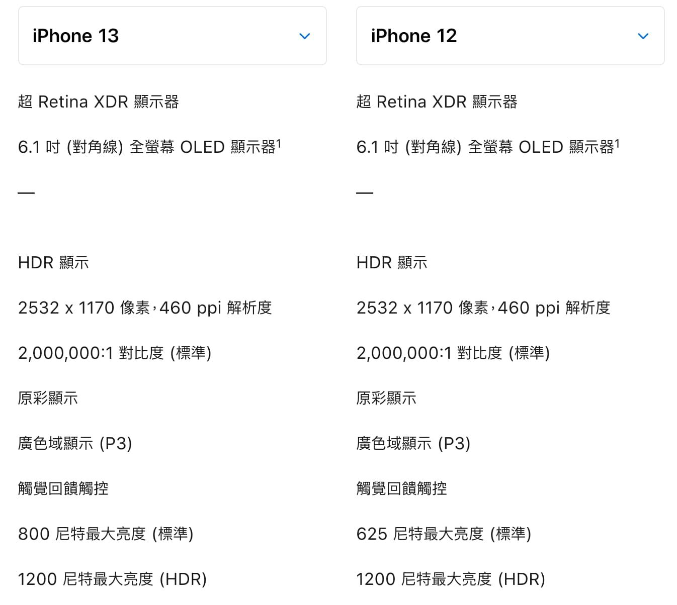 螢幕差異:OLED 亮度1
