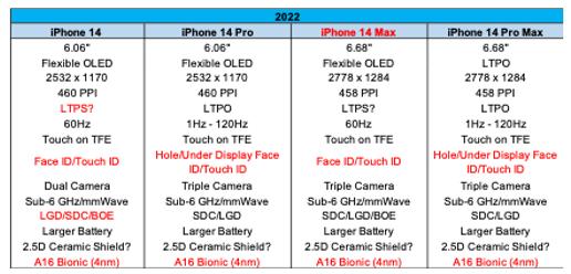 Ross Young 分析師曝光iPhone 14規格圖片