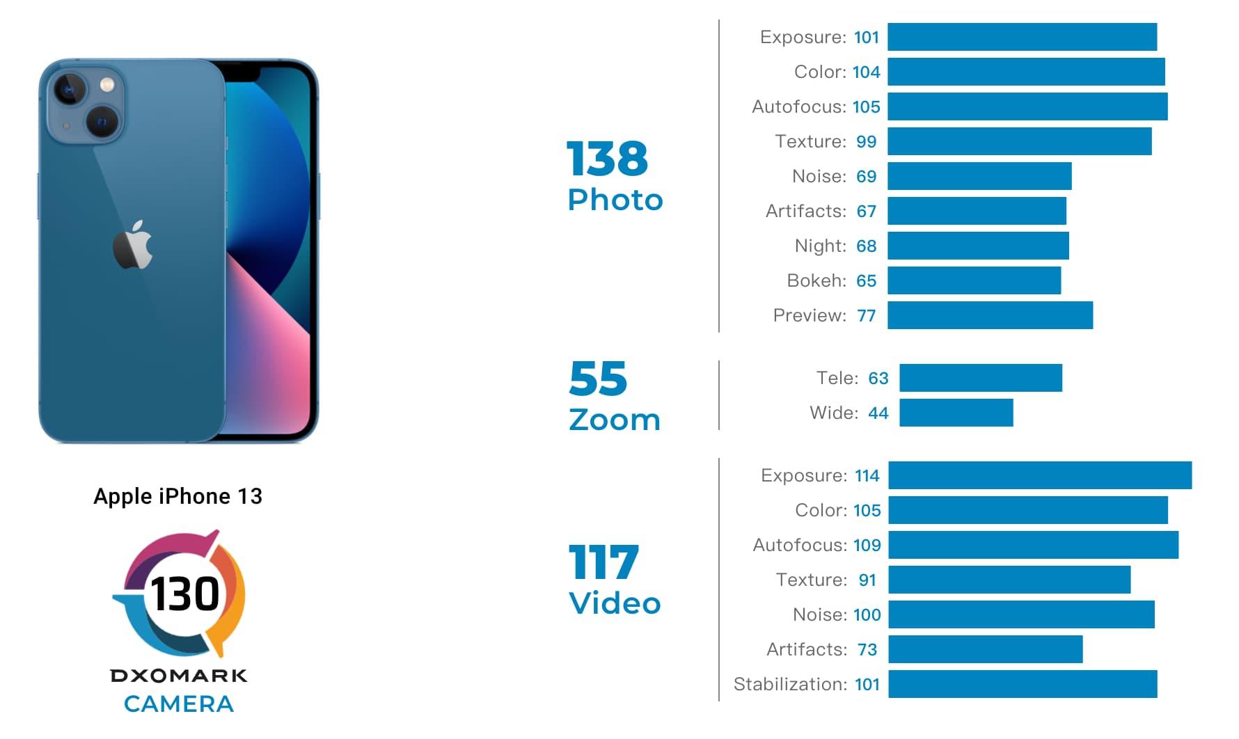 DXOMark 公布iPhone 13 相機評測出爐,雙鏡頭超越iPhone 12 Pro